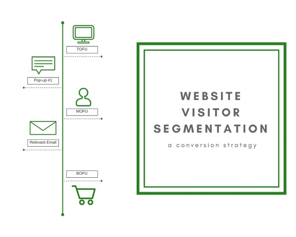 Website Visitor Segmentation: The Conversion Strategy You're Not Using