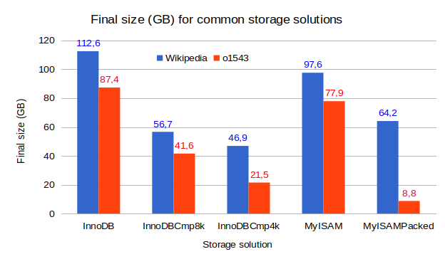 Compression options in MySQL (part 1)