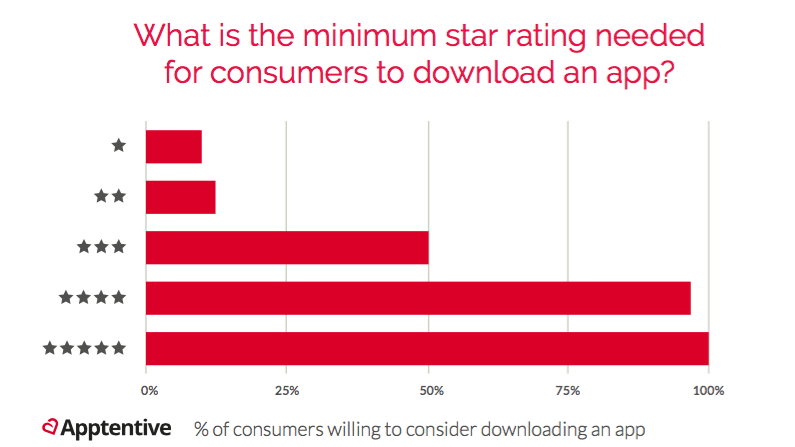 How to Improve App Ratings and Reviews