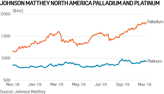 Commodity Tracker: 5 charts to watch this week