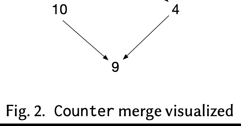 Mergeable Replicated Data Types
