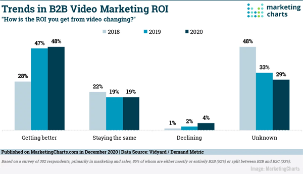 B2B Marketing News: B2B Video ROI Climbs, Google Updates Audience Manager,  Rising Social Network Usage Forecast, & Qualtrics Files For IPO